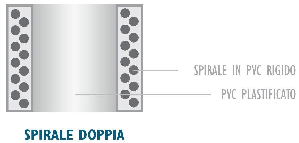 spirale-doppia